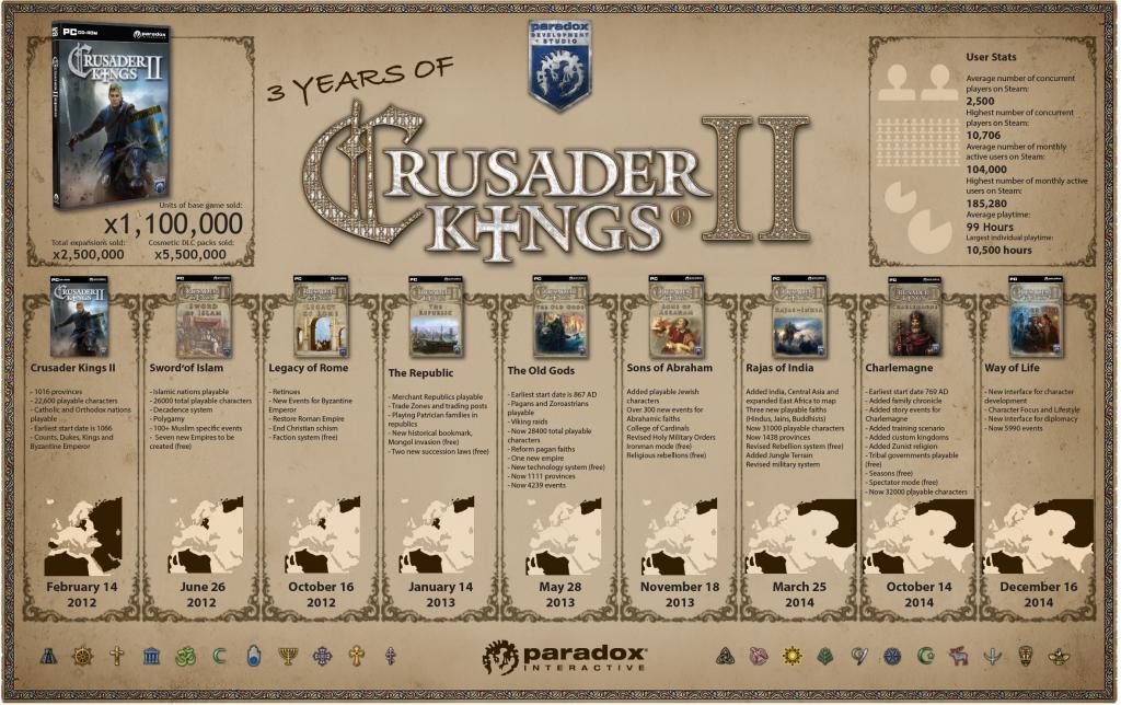 crusader kings 2 infographic