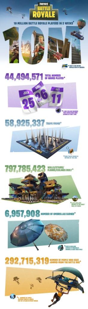 fortnite infographic