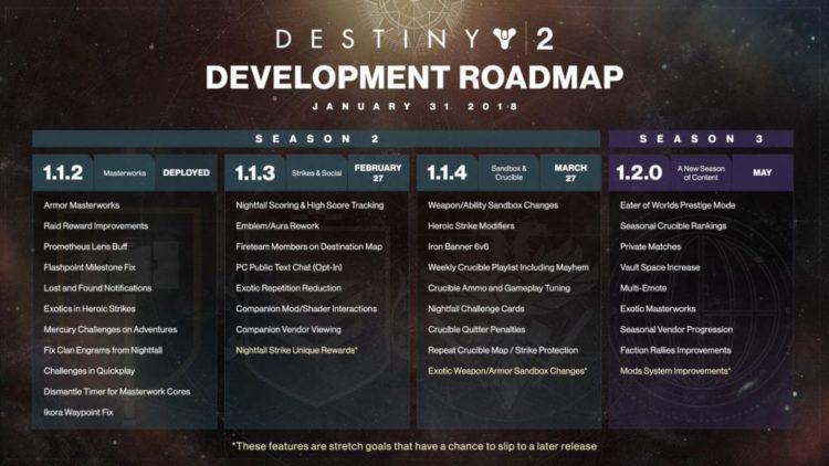 Destiny 2 updated development schedule released