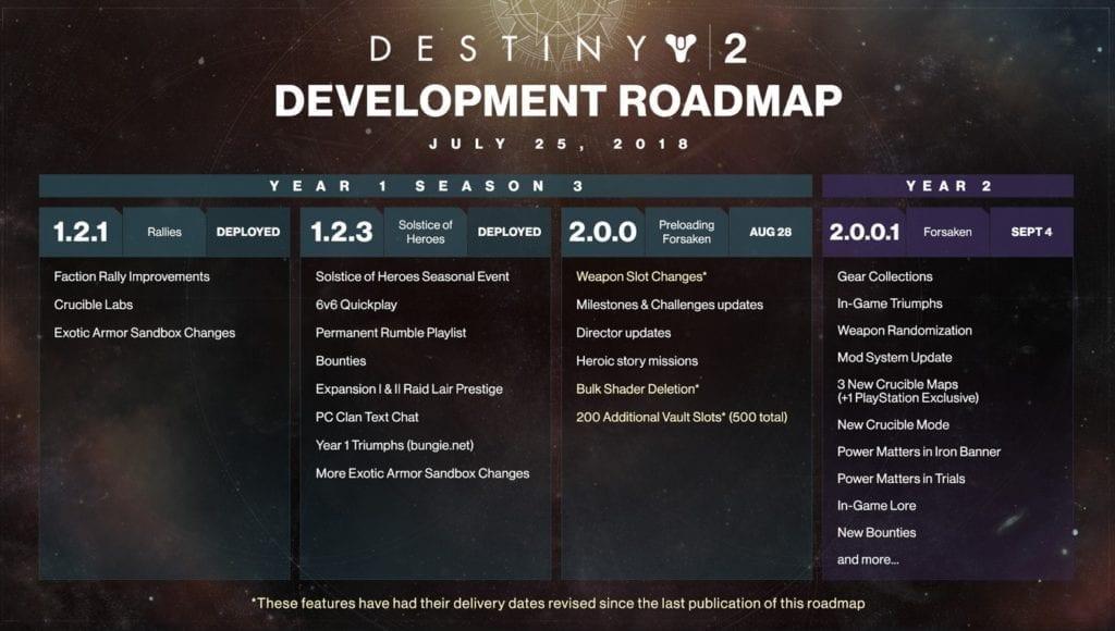 c366b905a3c Bungie s Destiny 2 Development Roadmap shows big changes before ...