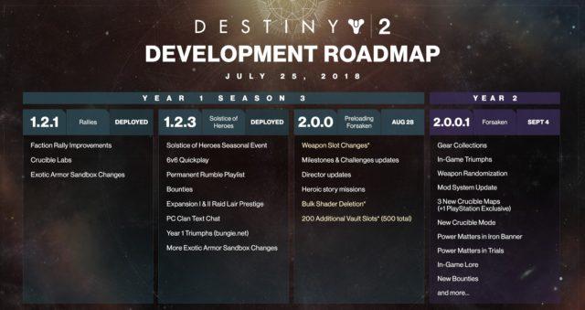 Destiny 2 Update 2.0 Forsaken