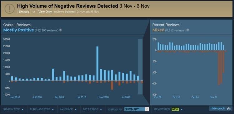 Rainbow Six Siege Steam Review Bomb