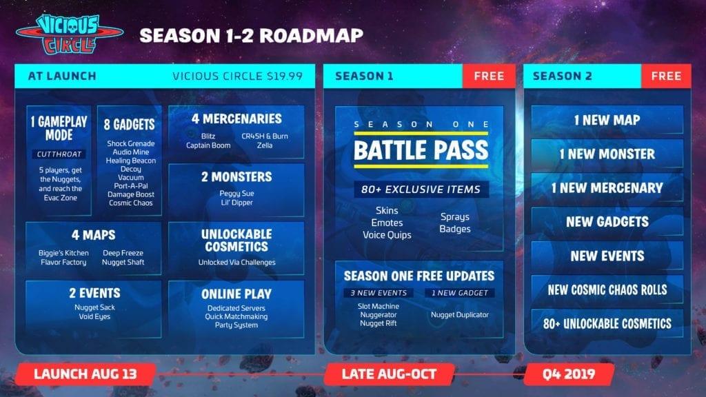 Vicious Circle roadmap 2019