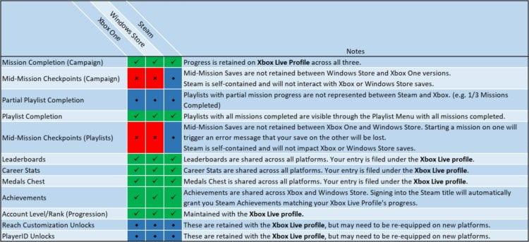 Update Crossplay Customization Crossplay pc specs