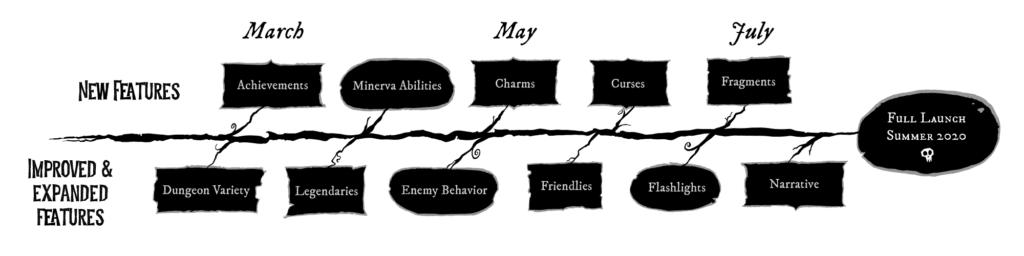 Dont Die Minerva Roadmap1