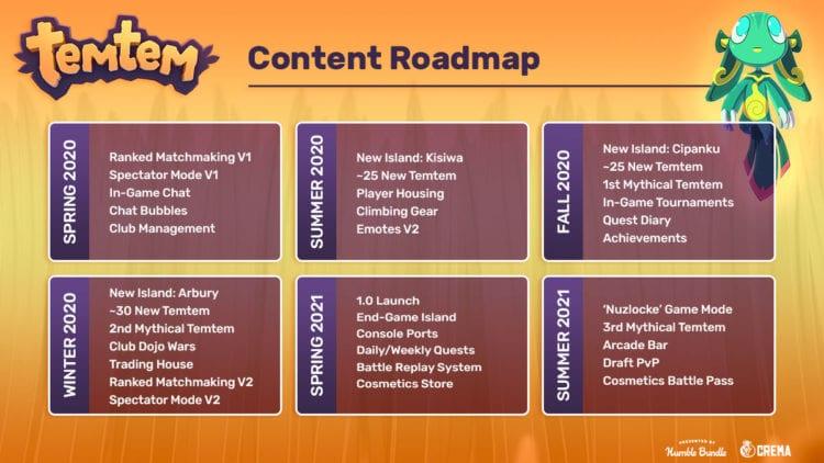 Temtem Complete Roadmap