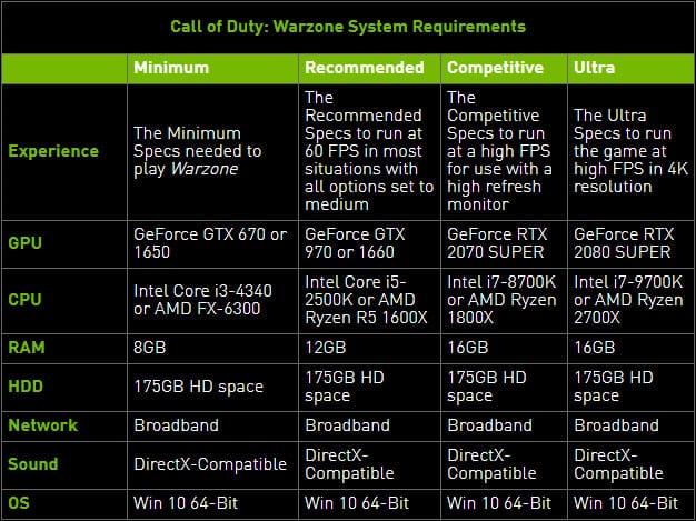 Nvida Game Ready Call Of Duty Warzone