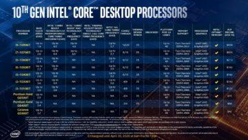 Intel Comet Lake T Processor Pricing