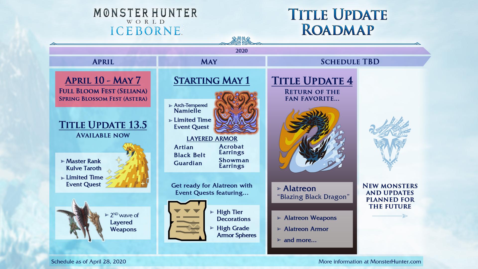 Monster Hunter World Iceborne Delays Roadmap