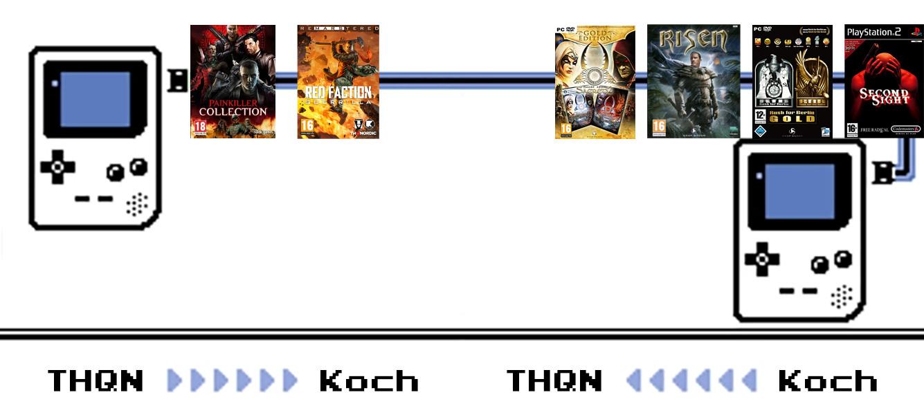 Thq Nordic Koch trading IP