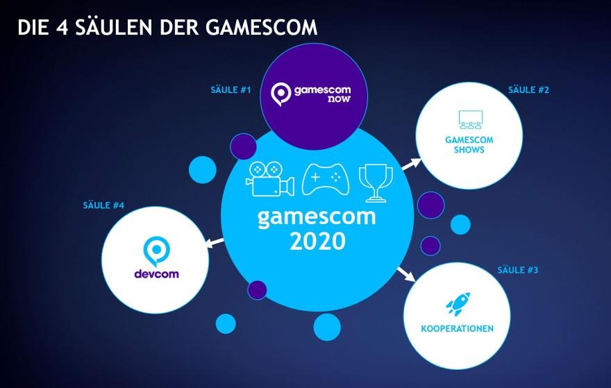 Gamescom 2020 1