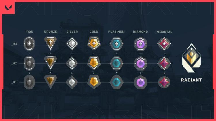 Valorant Competitive Matchmaking Rank Icons