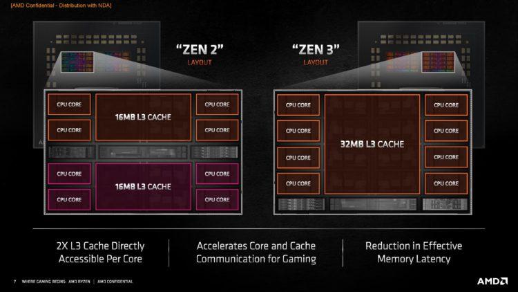 AMD market share Zen 3 Ryzen CPU Cache