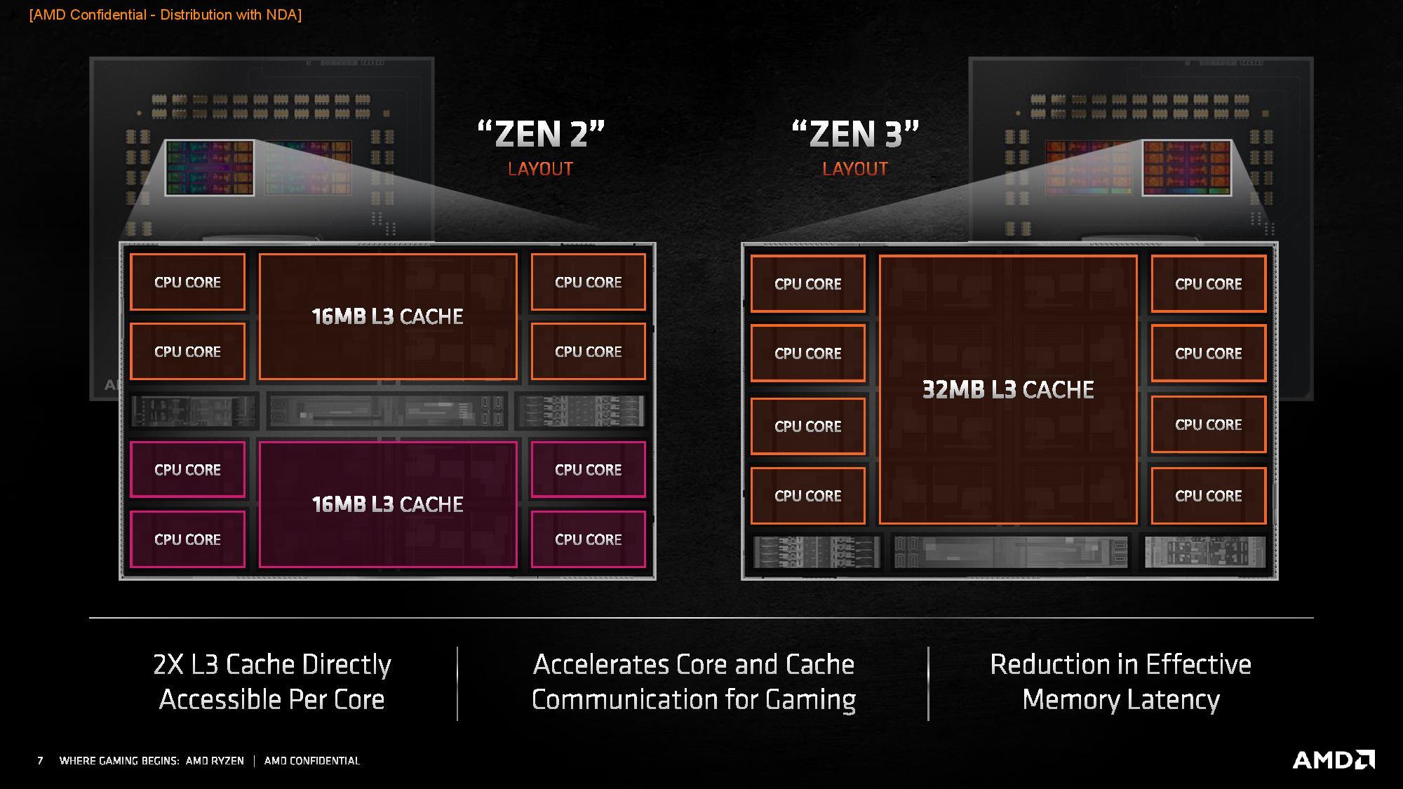 AMD Ryzen 5000 Series CPU Cache