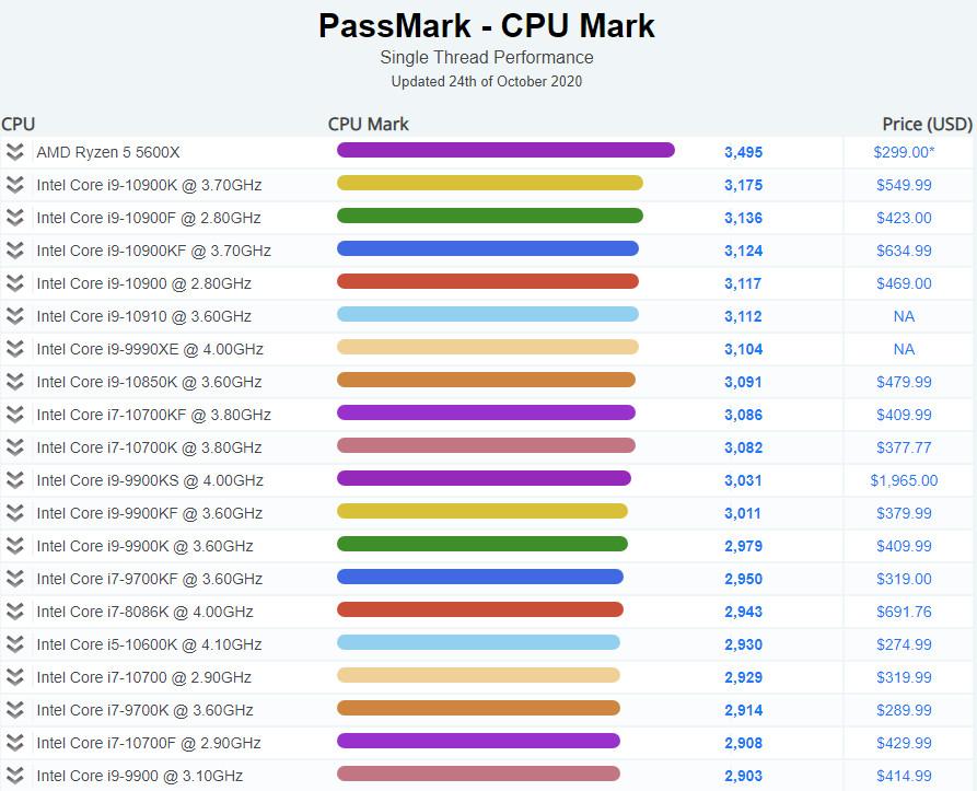 AMD Ryzen 5 5600X CPU ranking