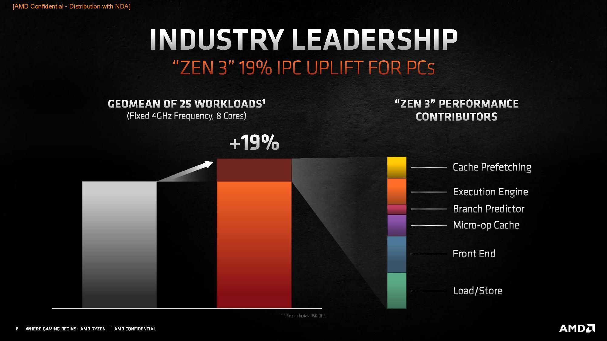 AMD Zen 3 Ryzen CPU IPC