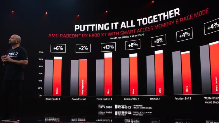 Amd market share Radeon Technologies