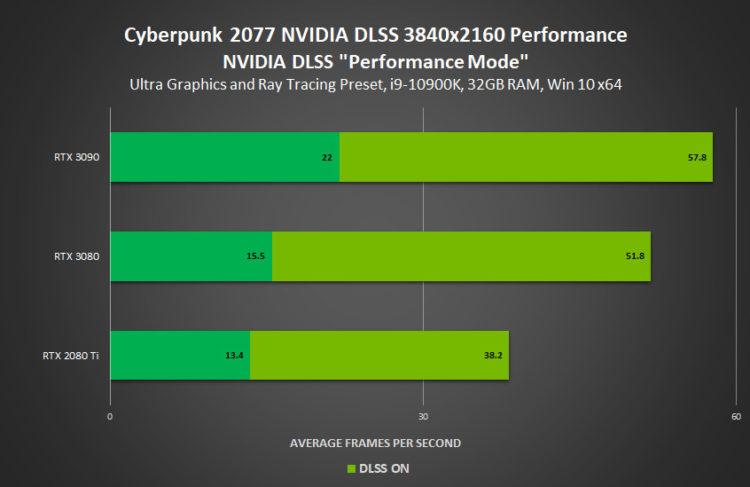 Cyberpunk 2077 Nvidia Geforce Rtx Dlss Performance Mode 3840x2160 Performance Driver