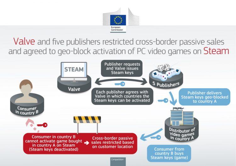 European Commission Valve Graphic