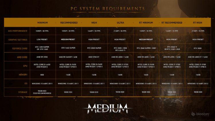 The Medium Hardware Specs