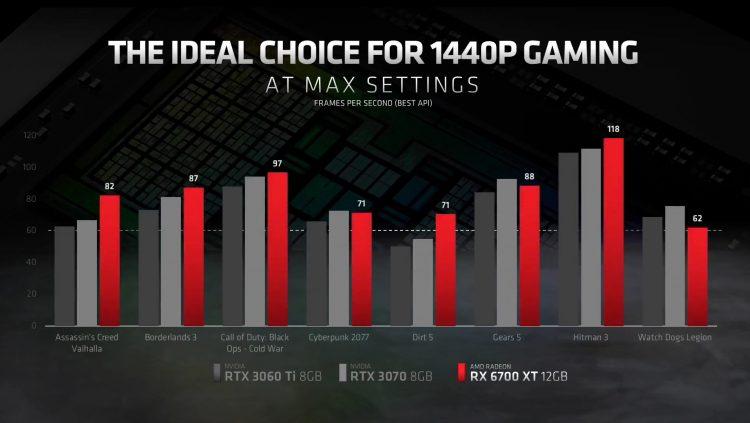 AMD RX 6700 XT launch