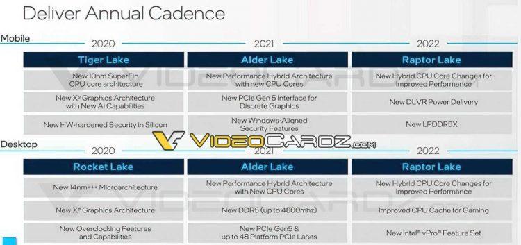 Intel Raptor Lake Videocardz