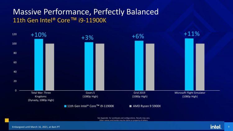 Intel Rocket Lake Performance