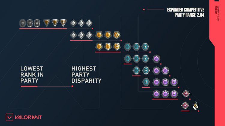 Valorant Expanded Party Range