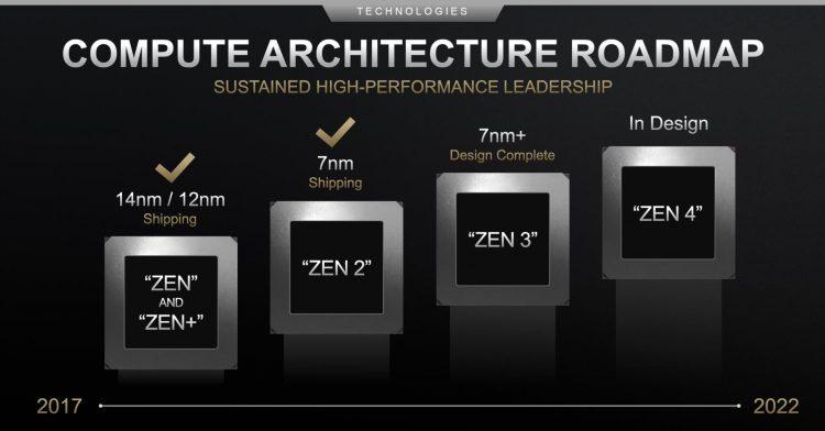 AMD Ryzen CPU Zen 3+ cancelled