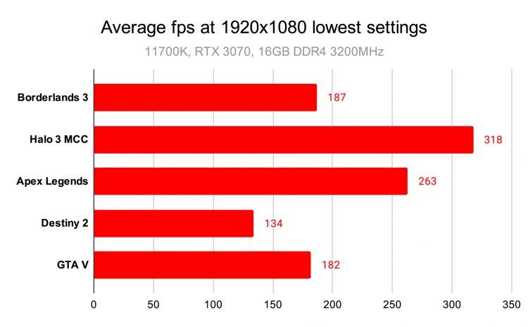 Средний Fps при самых низких настройках 1920x1080