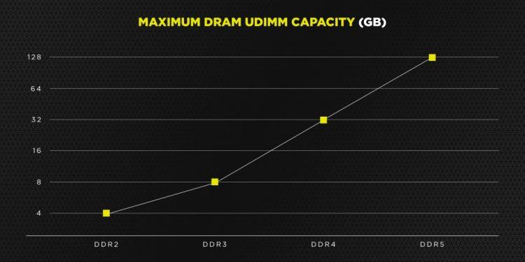 Corsair Maximum Gb Per Stick Ddr5