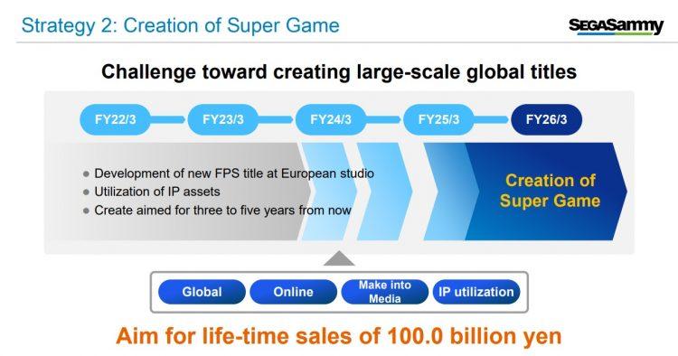 Sega Super Game Plans Financial Report