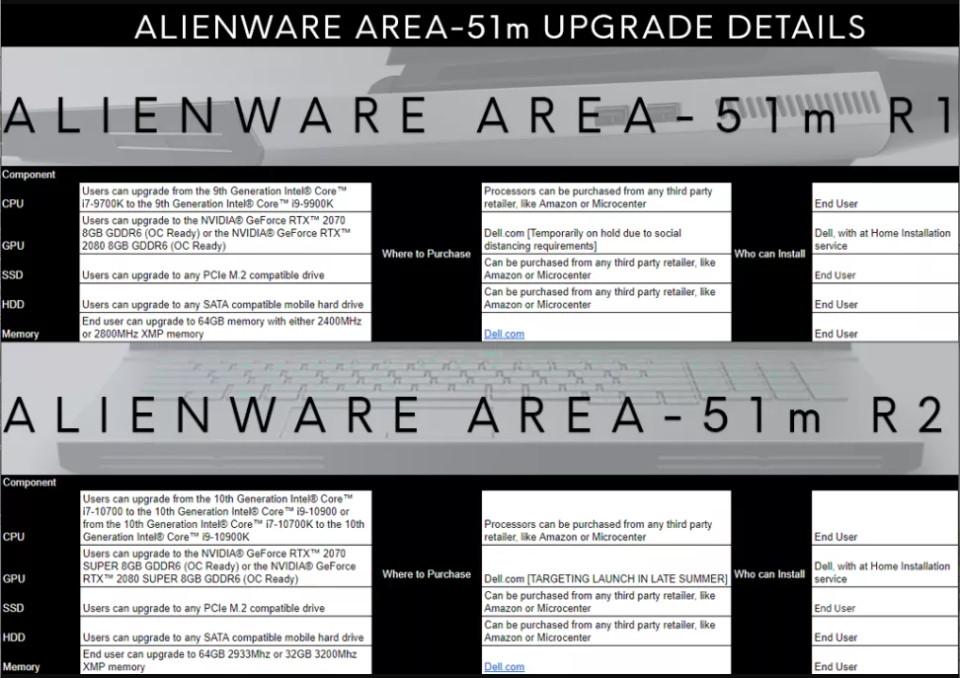 Dell Alienware Area 51 M Upgrade Limitations