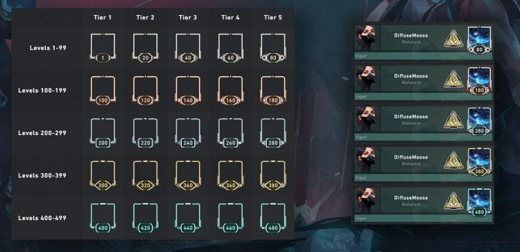 Valorant signature abilities running moving patch 3.0 Account Level