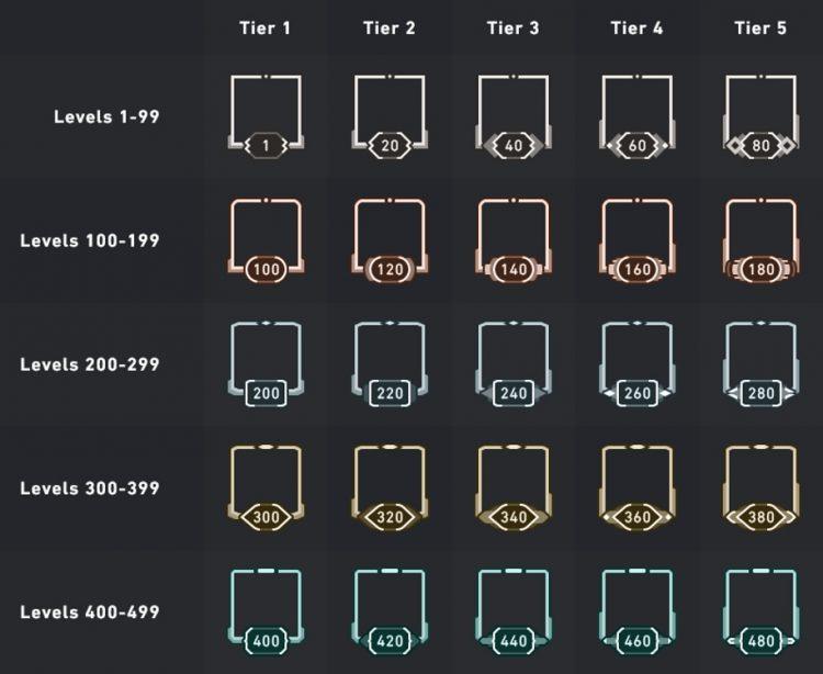 Valorant Account Level Tiers