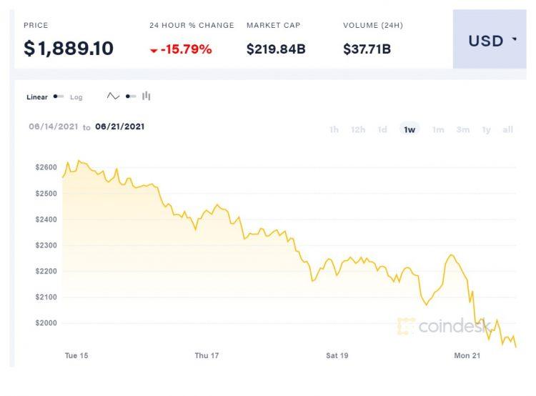 Coindesk Ethereum Price Gpu