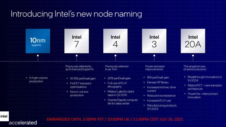 Intel Roadmap Overview