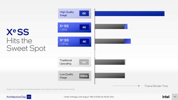 Intel Xess Performance Render Time Graphics Gpu Gaming Arc Alchemist