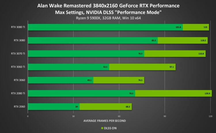 Alan Wake Remastered Dlss Gpu Comparison