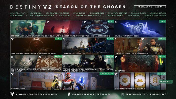 Destiny 2 Season Of The Chosen Guides And Features Hub Calendar